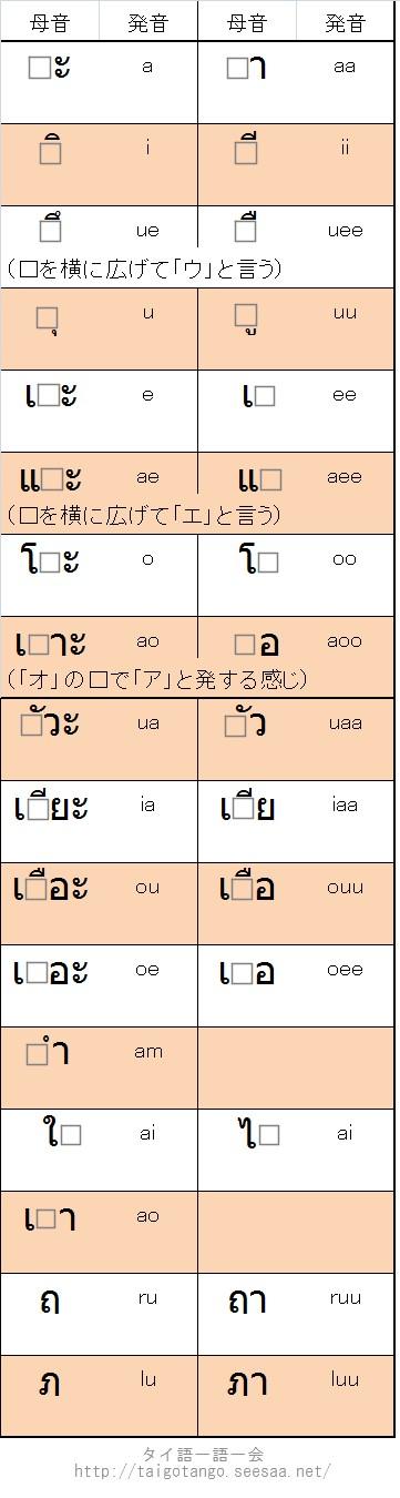 アルファベット タイ 語